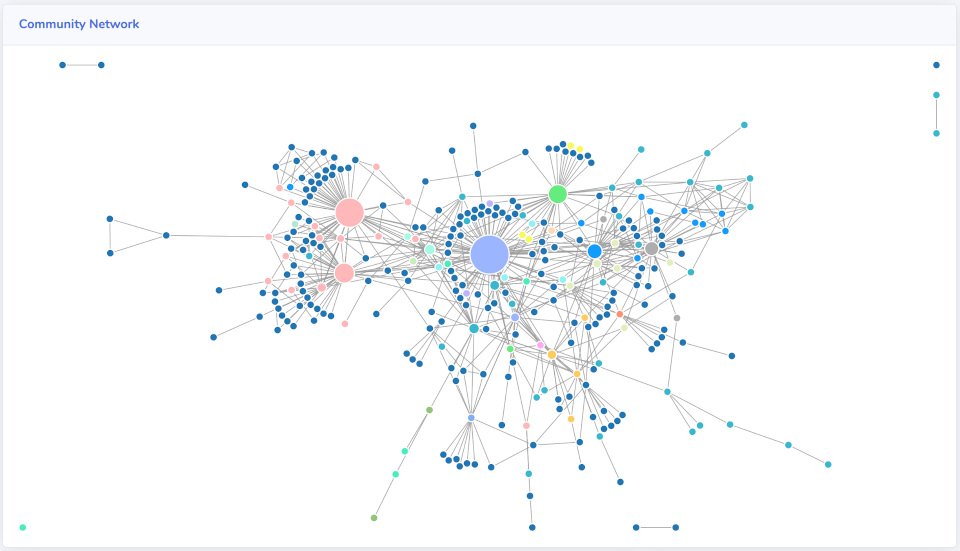 Community Network Graph
